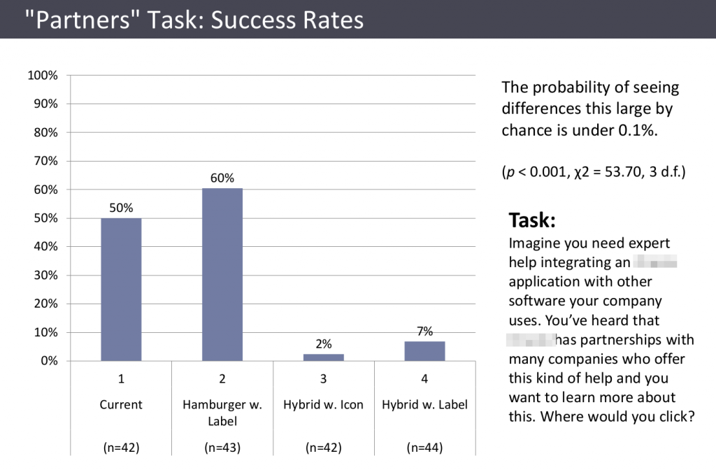 Bar chart showing success rates of 50%, 60%, 2%, 7%, for four different menu design, with a task about finding the company's partners.